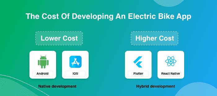 escooter iOS App Development