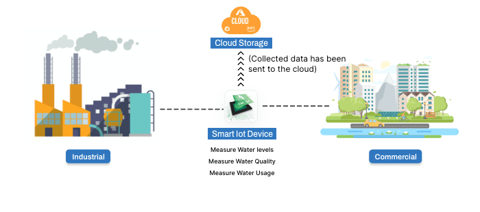 Water Management with IoT